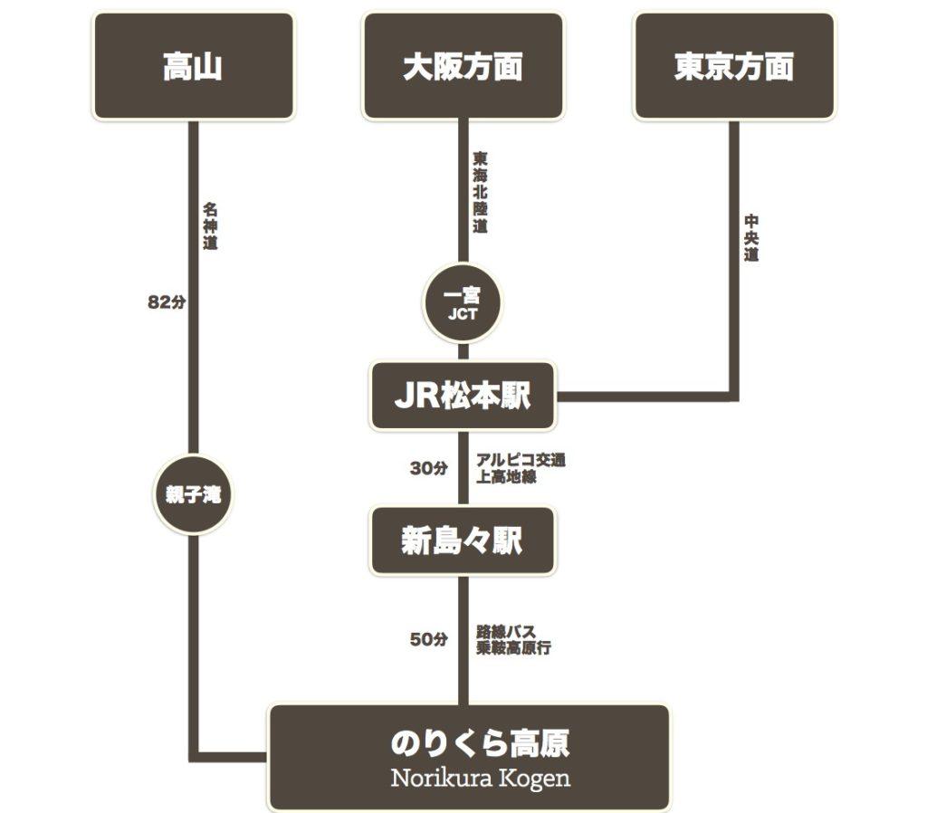 Norikura Kogen Access Maps Public
